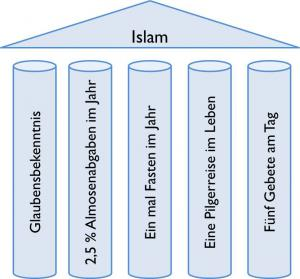 essay on the five pillars of islam Read five pillars of islam free essay and over 88,000 other research documents five pillars of islam john johnston ltar 250 february 28, 2005 the five pillars of islam after watching the five pillars of islam it.